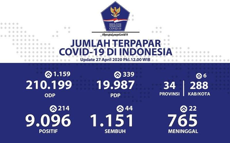 Update COVID-19 Indonesia