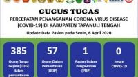 Update Data Pasien Terkait COVID-19 Tapteng